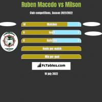 Ruben Macedo vs Milson h2h player stats