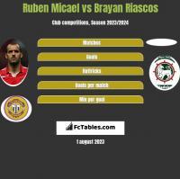 Ruben Micael vs Brayan Riascos h2h player stats