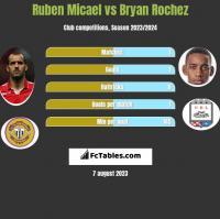 Ruben Micael vs Bryan Rochez h2h player stats