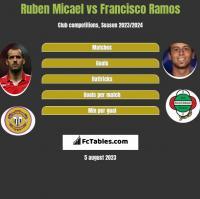 Ruben Micael vs Francisco Ramos h2h player stats