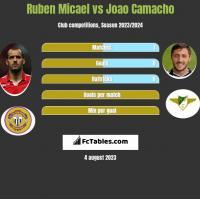 Ruben Micael vs Joao Camacho h2h player stats