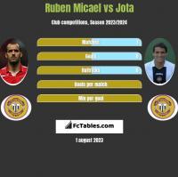 Ruben Micael vs Jota h2h player stats
