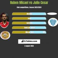 Ruben Micael vs Julio Cesar h2h player stats