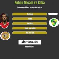 Ruben Micael vs Kaka h2h player stats