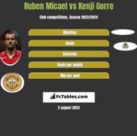 Ruben Micael vs Kenji Gorre h2h player stats