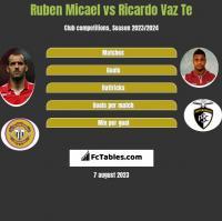 Ruben Micael vs Ricardo Vaz Te h2h player stats