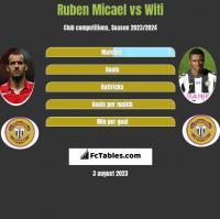 Ruben Micael vs Witi h2h player stats