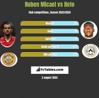 Ruben Micael vs Beto h2h player stats