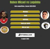 Ruben Micael vs Luquinha h2h player stats
