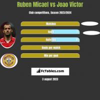 Ruben Micael vs Joao Victor h2h player stats