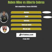 Ruben Mino vs Alberto Cobrea h2h player stats