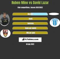 Ruben Mino vs David Lazar h2h player stats