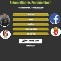 Ruben Mino vs Emanuel Novo h2h player stats