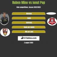 Ruben Mino vs Ionut Pop h2h player stats