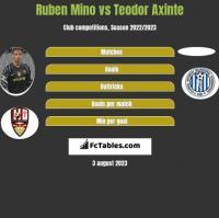 Ruben Mino vs Teodor Axinte h2h player stats