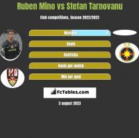 Ruben Mino vs Stefan Tarnovanu h2h player stats