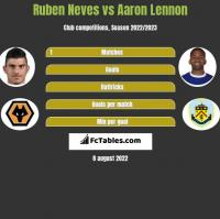 Ruben Neves vs Aaron Lennon h2h player stats