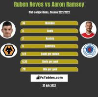 Ruben Neves vs Aaron Ramsey h2h player stats