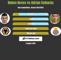 Ruben Neves vs Adrian Embarba h2h player stats