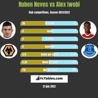 Ruben Neves vs Alex Iwobi h2h player stats