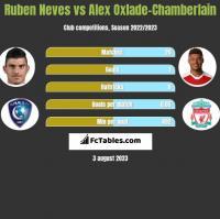 Ruben Neves vs Alex Oxlade-Chamberlain h2h player stats
