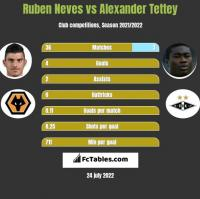 Ruben Neves vs Alexander Tettey h2h player stats