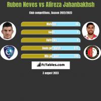 Ruben Neves vs Alireza Jahanbakhsh h2h player stats