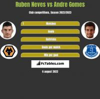 Ruben Neves vs Andre Gomes h2h player stats