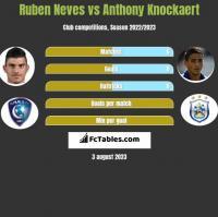 Ruben Neves vs Anthony Knockaert h2h player stats