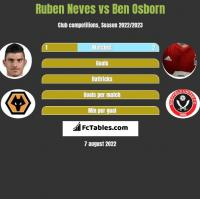 Ruben Neves vs Ben Osborn h2h player stats