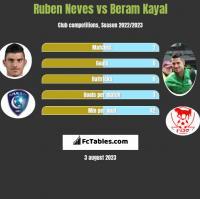 Ruben Neves vs Beram Kayal h2h player stats
