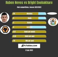 Ruben Neves vs Bright Enobakhare h2h player stats