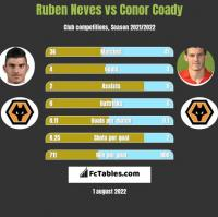 Ruben Neves vs Conor Coady h2h player stats