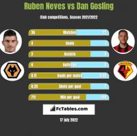 Ruben Neves vs Dan Gosling h2h player stats