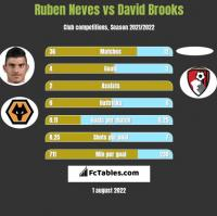 Ruben Neves vs David Brooks h2h player stats
