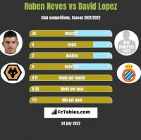 Ruben Neves vs David Lopez h2h player stats