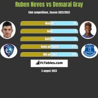 Ruben Neves vs Demarai Gray h2h player stats