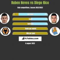 Ruben Neves vs Diego Rico h2h player stats