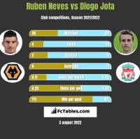 Ruben Neves vs Diogo Jota h2h player stats