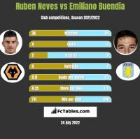 Ruben Neves vs Emiliano Buendia h2h player stats