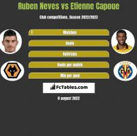 Ruben Neves vs Etienne Capoue h2h player stats