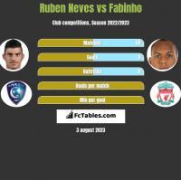 Ruben Neves vs Fabinho h2h player stats