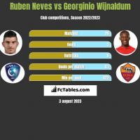 Ruben Neves vs Georginio Wijnaldum h2h player stats