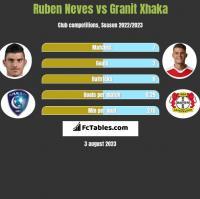 Ruben Neves vs Granit Xhaka h2h player stats