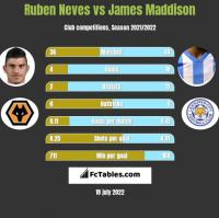Ruben Neves vs James Maddison h2h player stats