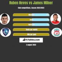 Ruben Neves vs James Milner h2h player stats