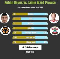 Ruben Neves vs Jamie Ward-Prowse h2h player stats