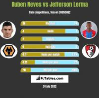 Ruben Neves vs Jefferson Lerma h2h player stats