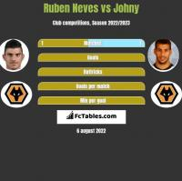 Ruben Neves vs Johny h2h player stats