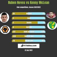 Ruben Neves vs Kenny McLean h2h player stats